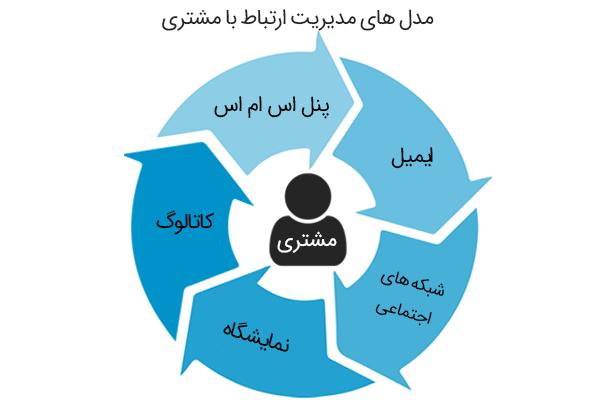 انواع روش های مدیریت با مشتری