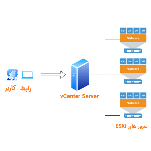 vcenter نرم افزار