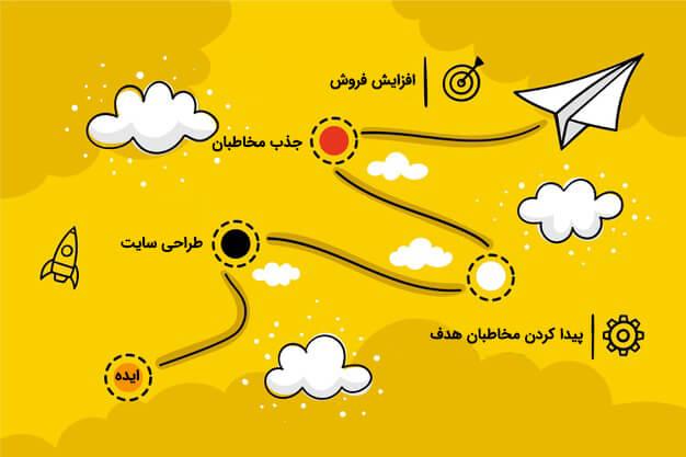 [تصویر:  why-web-design.jpg]